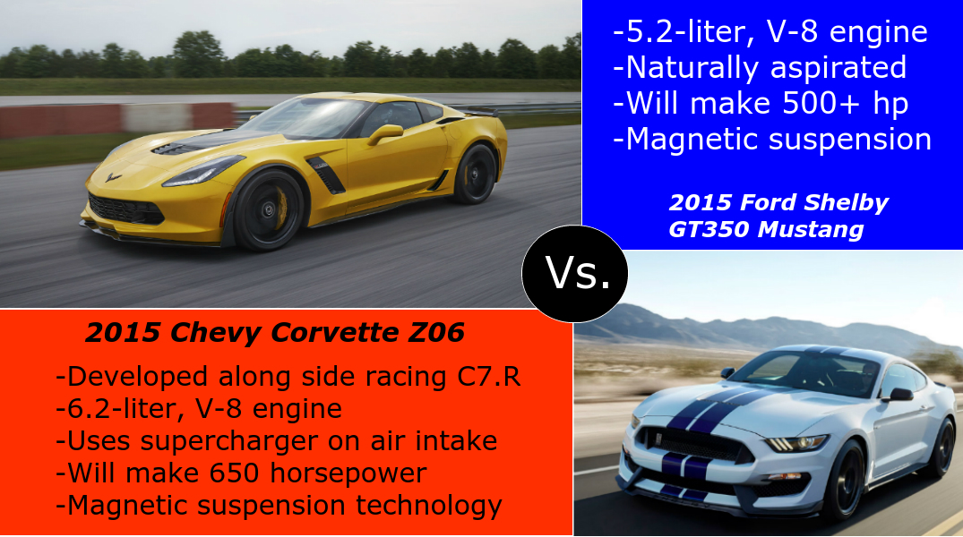 2015 Chevy Corvette Z06 vs. 2015 Shelby GT350 Mustang